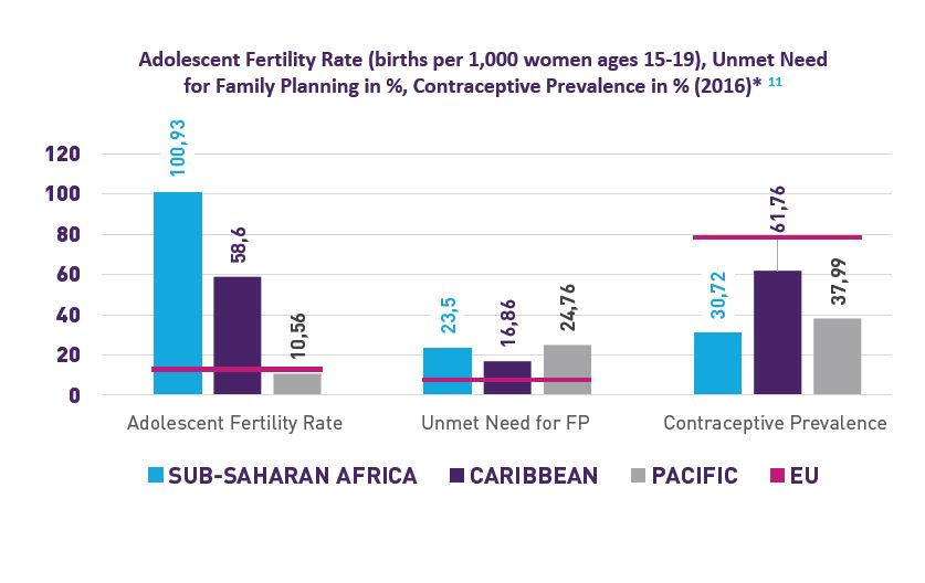 Sexual and Reproductive Health and Rights in Africa, Caribbean, Pacific: Data and Trends