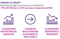 [Image: European Donor Support to Sexual & Reproductive Health & Family Planning: Trends Analysis 2019-20]